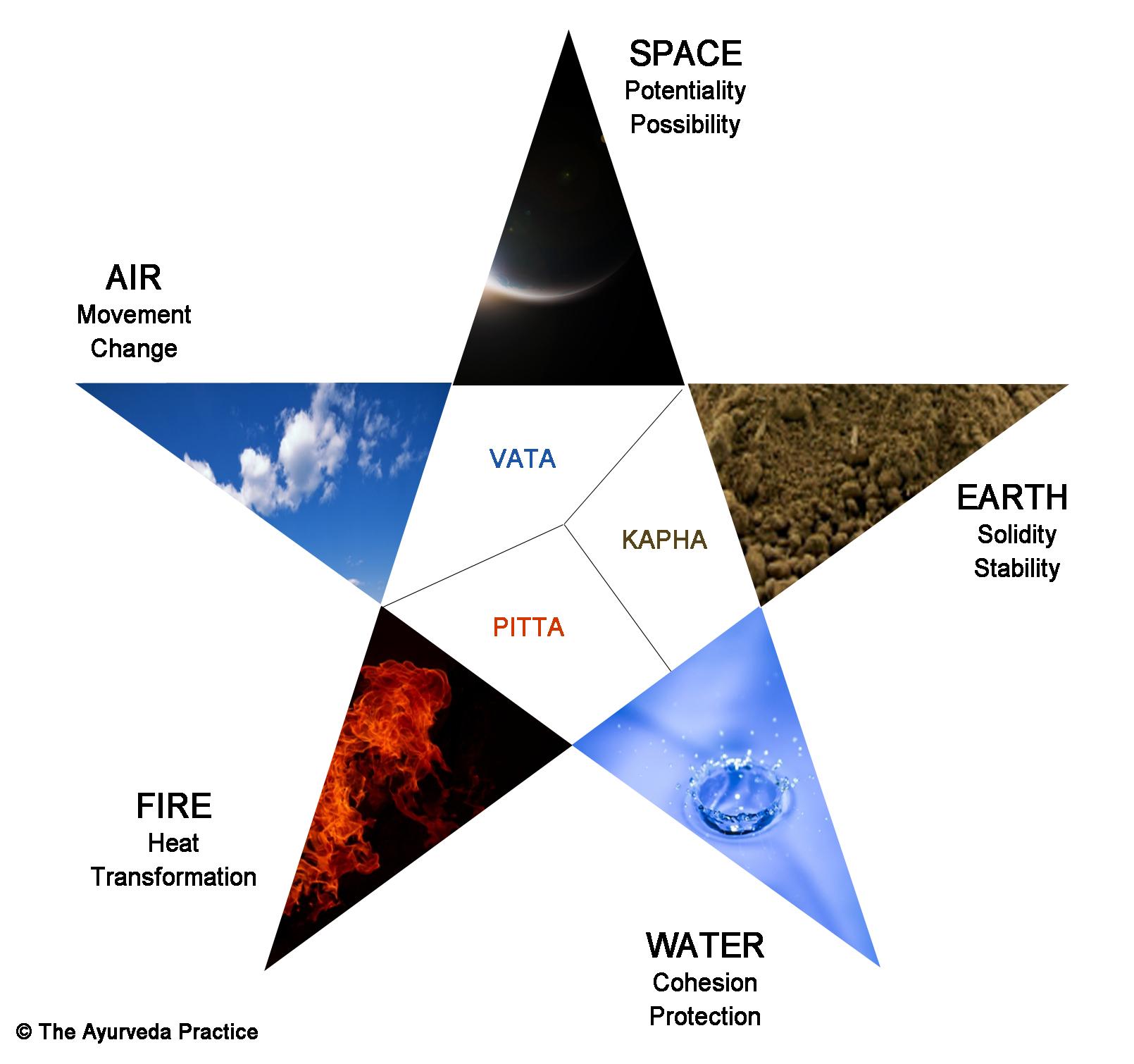 Elements and Doshas