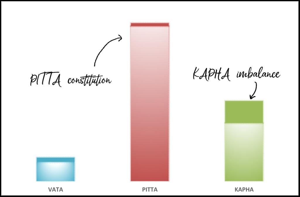 Pitta constitution - kapha imbalance