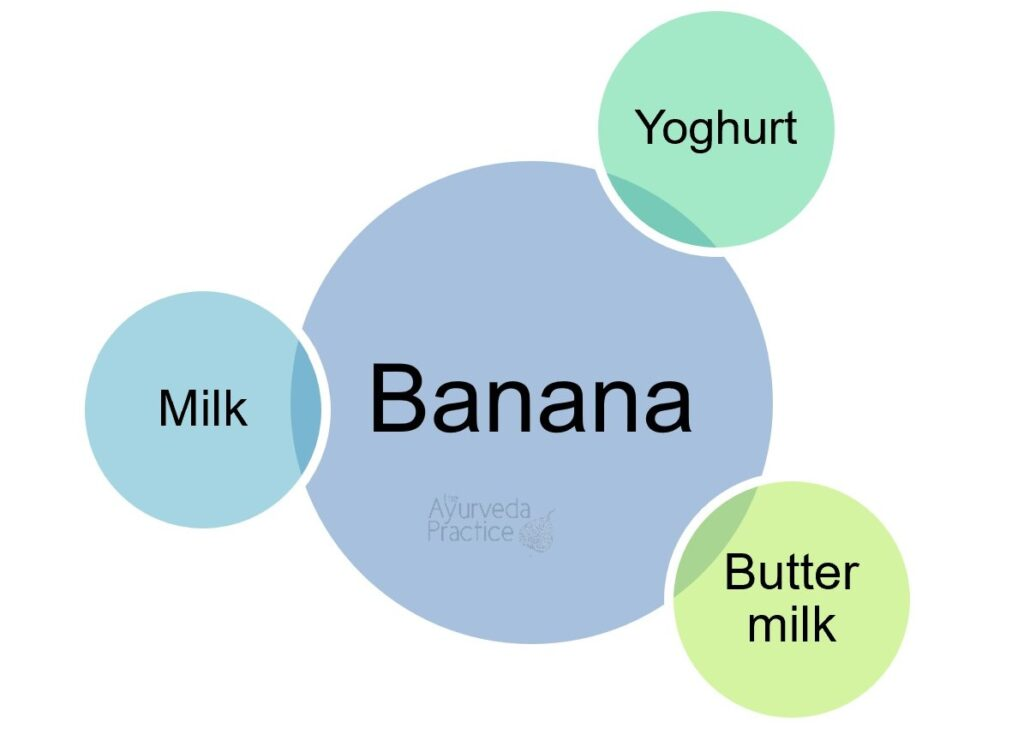 Banana is incompatible with yoghurt, buttermilk and milk.