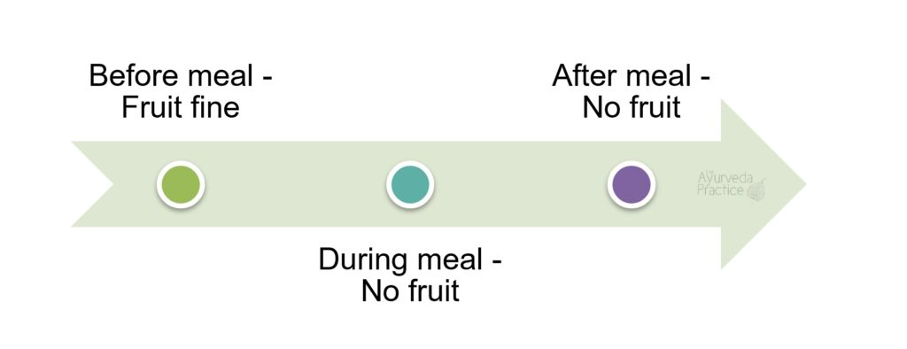 Eat fruit before meals but not during or after.